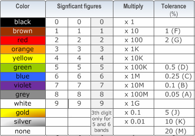 Magnificent Standard Wire Color Code Chart Images - Electrical ...